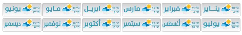 الطقس في طرابزون